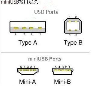 miniusb接口_生产厂家介绍mini  usb接口 引脚定义
